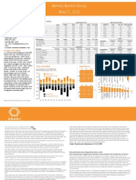 Weekly Market Recap, May 13-ORANJ