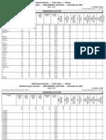 2008 GARFIELD CO Precinct Level Election Results