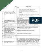 Option D Assessment Statements All
