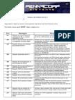 NOTA FISCAL - Erros de Nota Fiscal Eletronica