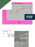 Grafica de Ahorros L&A