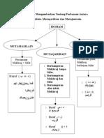Peta Minda Perbezaan Idgham Mutamasilain , Mutaqarribain&Mutajanisain