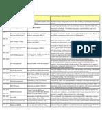 Recuperator/ Regenerator History Chart
