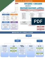 醫學資訊學系_大學部課程地圖-101更新