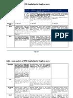 Analysis of SERCs RPO Regulation for Captive Users
