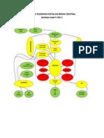 Buble Diagram