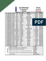 5 16 2013 Market Report
