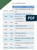 研究所成員暨論文題目-98級.pdf