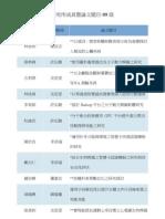 研究所成員暨論文題目-99級.pdf