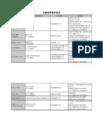 獎助學金-各類就學優待減免.pdf