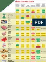 Price list comparison store to store