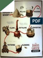 Whiskey Production - Diagram