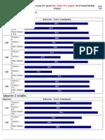 Blue Diamond Test Scores Comparison