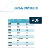 Gprs Packages Bsnl