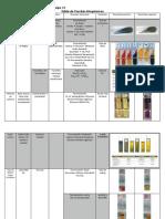Tabla de Pruebas Bioquímicas