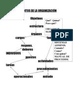 Unidad5 Elementos de La Organizaci n Formal