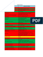 Conclusões após análise de FISPQs MEDLEY
