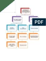 Normas Juridicas Mapa Conceptual