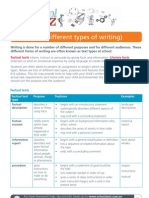 Text Types List - a Schools A to Z resource for secondary English teachers