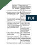 13 Point Amendment Proposals