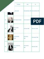 Lista de Presidentes