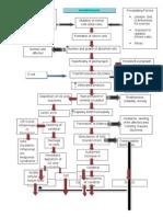 Pathophysiology (Glioma)