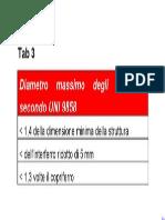 Dimensione Max Aggregati