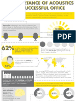 Office Acoustics Infographic