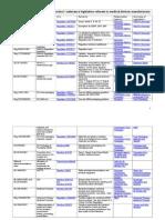 130423 Regulation Chart Med Dev