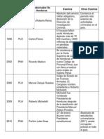 Cronología Historia de Honduras desde 1994