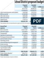 St. Vrain Valley School District budget comparison