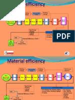 Material Efficiency