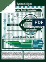 Grafico de Historia Bautista.pdf