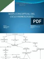 Mapa Conceptual Ciclo Hidrologico
