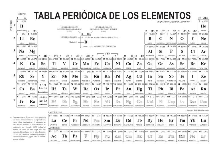 Tabla Periodica Chuleta Irpens Co