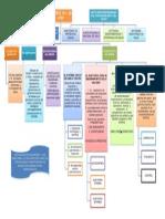 Mapa Conceptual Decreto 1011 de 2006