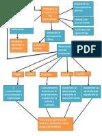 Mapa Conceptual Bases Psicologicas