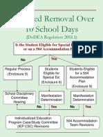 disciplinary reg flow charts