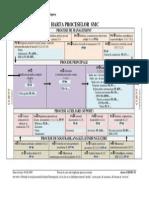 Harta proceselor SMC