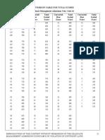 Score Conversion Table - Form 48