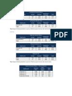 Tablas Costos Preliminares