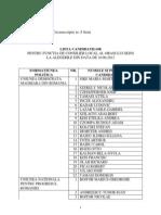 Lista Candidati - Consilieri