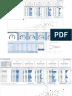 KPI Dashboard - Customer Profitability
