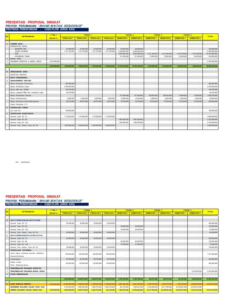 Proyeksi Cashfow Bhumibintanresidence 2