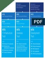 MTA Cert Pathway