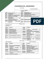 B.tech Course Structure