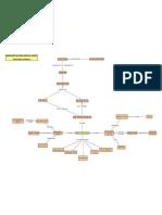 Mapa Conceitual (Processo Ostwald) - Produção de Ácido Nítrico