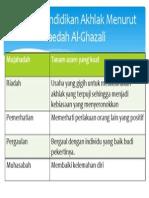 Analisis Pendidikan Akhlak Menurut Kaedah Al-Ghazali