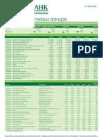 Обзор работы паевых фондов (от 27.05.2013)