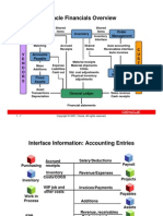 Oracle Modules Integeration